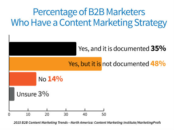 Content-marketing-strategy-research
