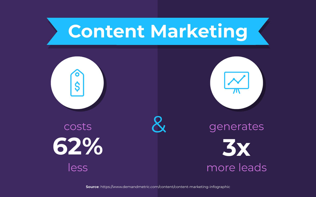 reasons for small business content marketing